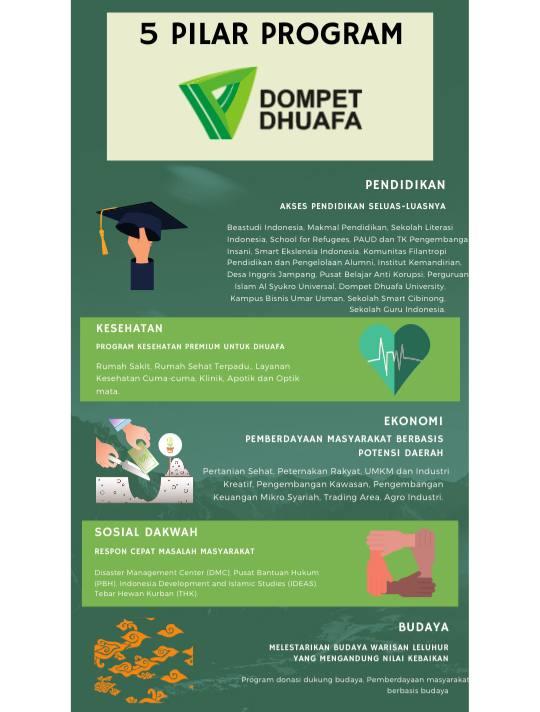 Program lembaga zakat dompet dhuafa
