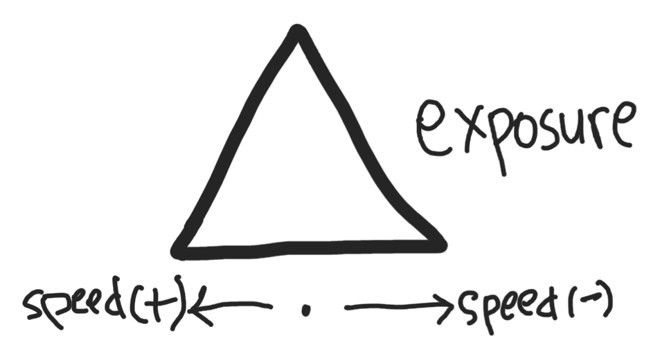 Dasar fotografi: segitiga exposure